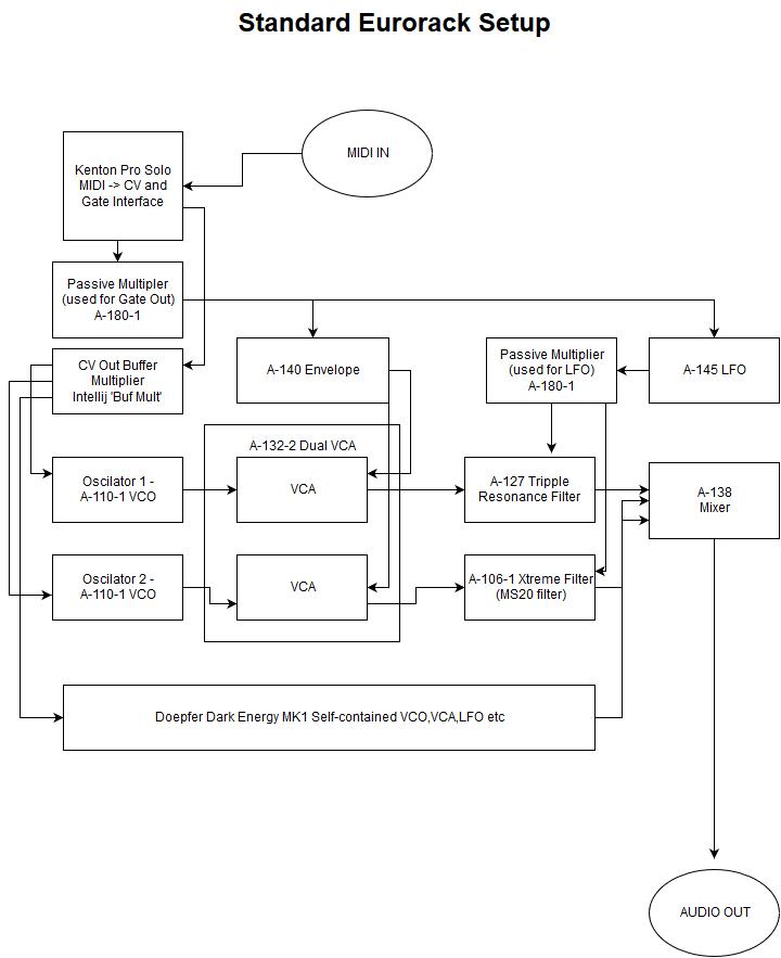 Eurorack Patch Diagram